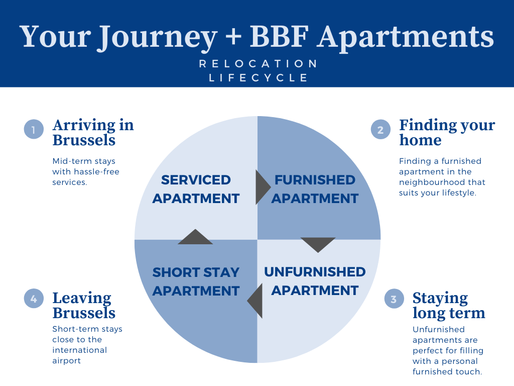 diagram explaining the relocation lifecycle with bbf apartments
